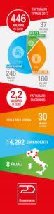 Infografica © Dussmann