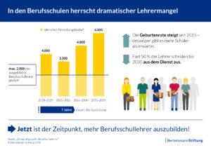 La carenza degli insegnanti di scuole professionali © Bertelsmann Stiftung