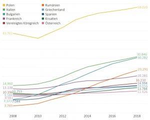 Numero di cittadini UE registrati a Berlino dal 2008 al 2018, secondo l'Ufficio delle statistiche Berlin Brandenburg © Minor