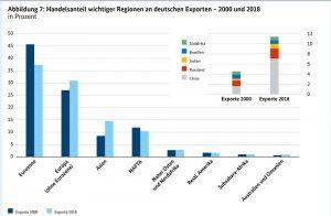 Export tedesco © Bundesministeriums für Wirtschaft und Energie